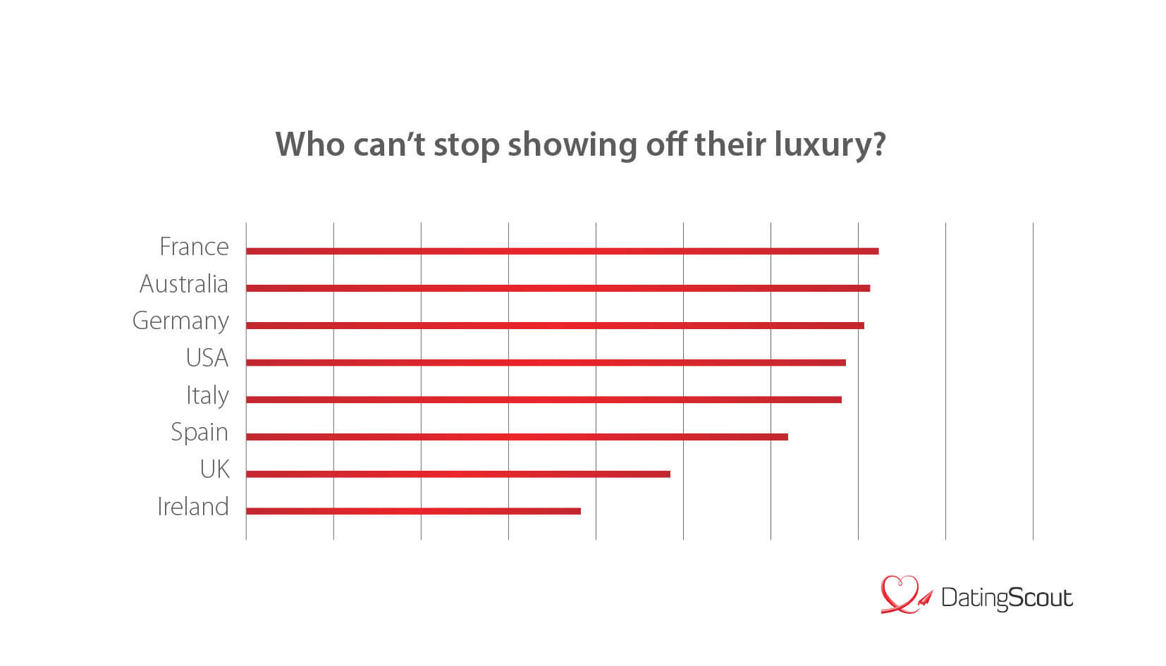Who shows the most luxury? (International)