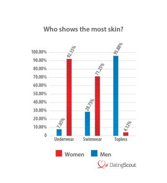Who shows the most skin? (U.S.)