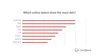 Who shows the most skin? (International)